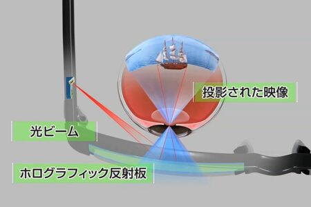 61 導波路型合波器とメガネディスプレイ